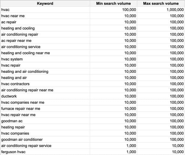 Search keywords from Google Ads keyword planner for HVAC.